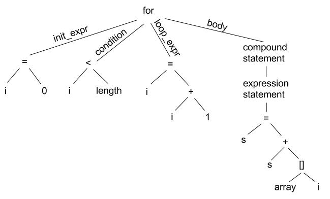 for-loop syntax tree